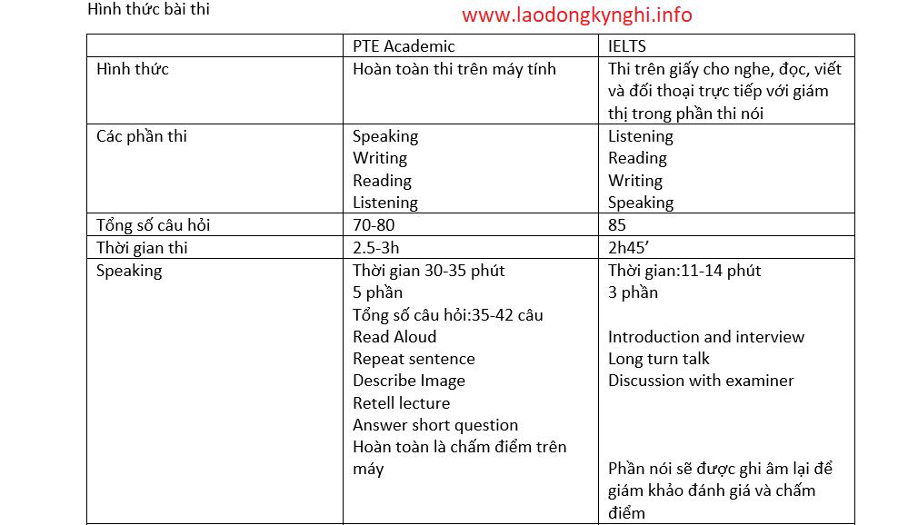kỳ thi IELTS và PTE